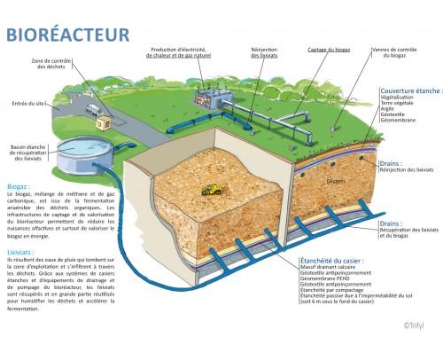 Bioréacteur du Tarn